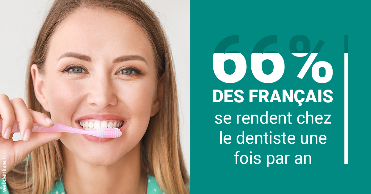 https://www.cabinetdentairedentopole.fr/66 % des Français 2